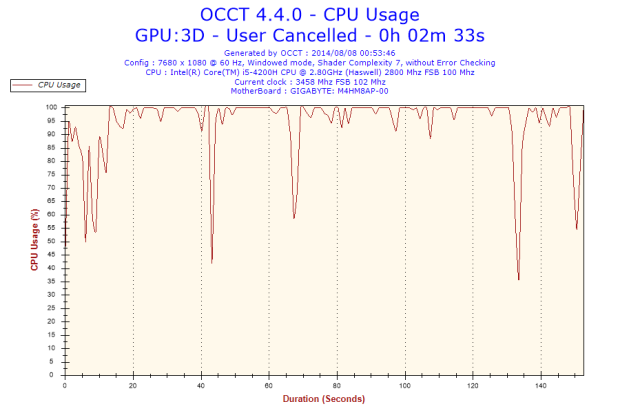 2014-08-08-00h53-CpuUsage-CPU Usage